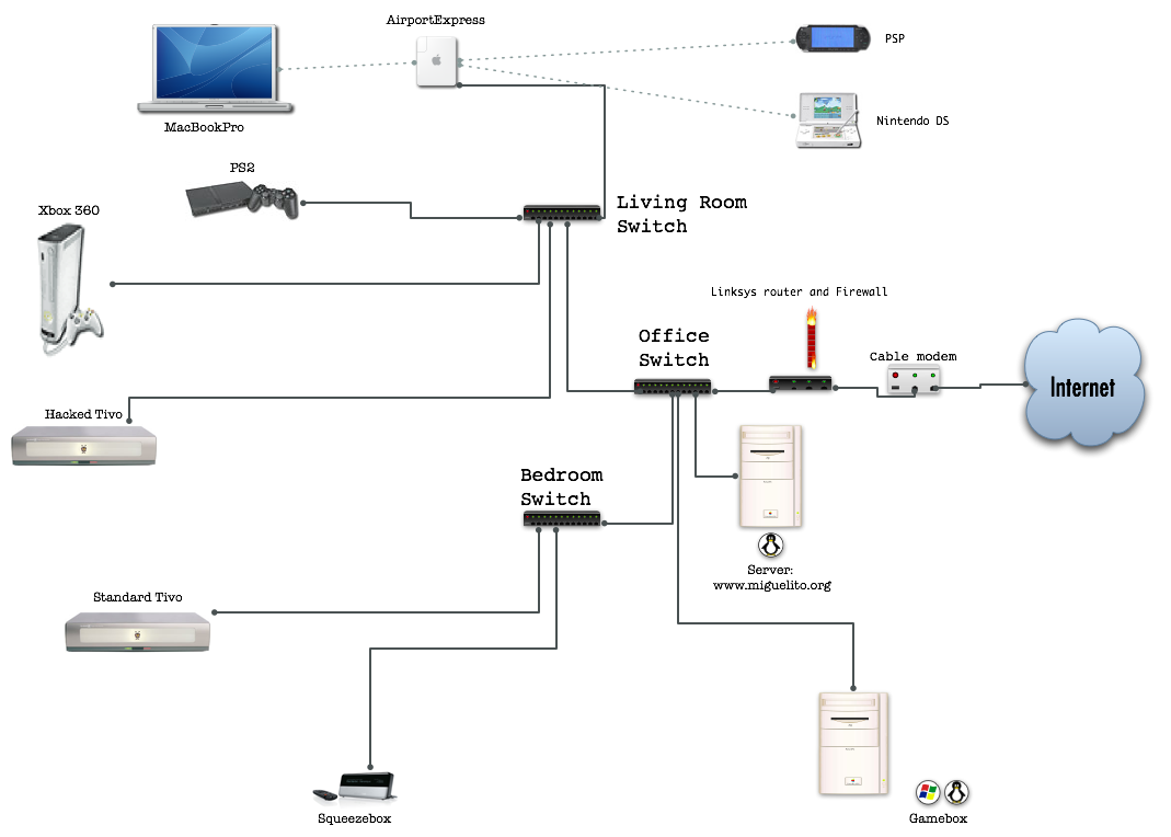 Riverbed Steelhead Network Wiring Diagram Trusted Diagrams Office Lan Cable Free Download Apple Home Wire Data Schema U2022 Solarwinds